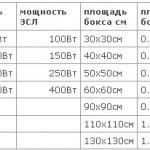 Таблица расчета освещения