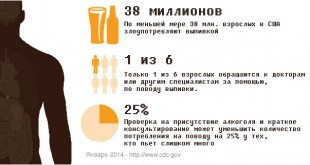 Статистика по алкоголю